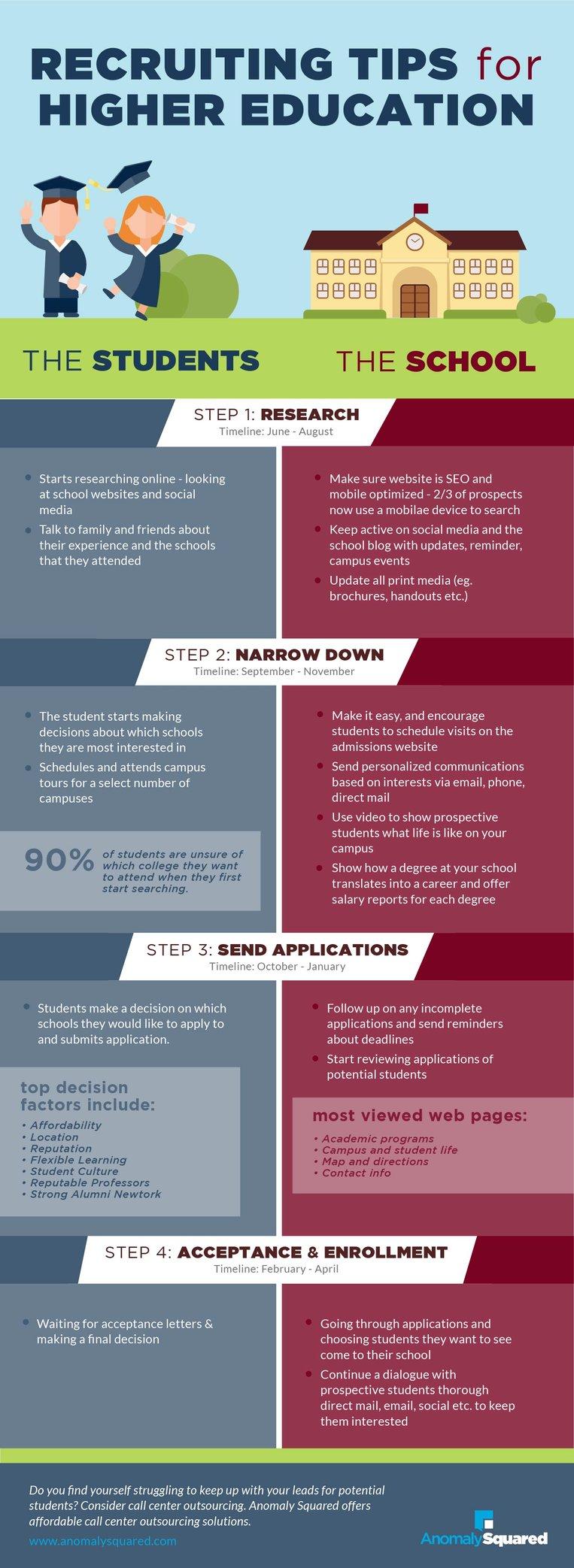 Higher Ed Recruiting _Infographic-02.jpg
