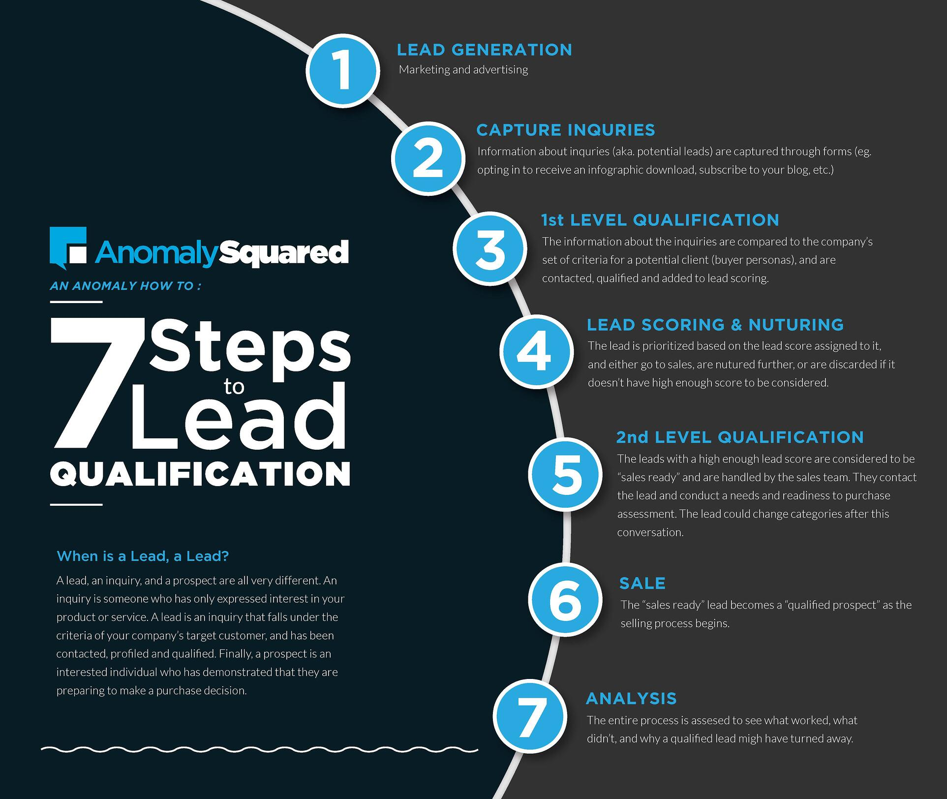 Learn how to further qualify the leads that you've started generating.